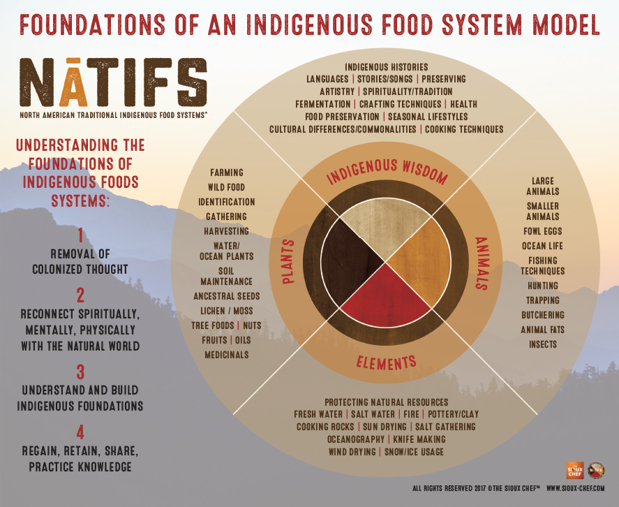 Foundations of an Indigenous Food System Model (full content in long description below)